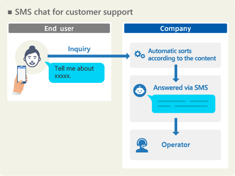 SMS chat for customer support
