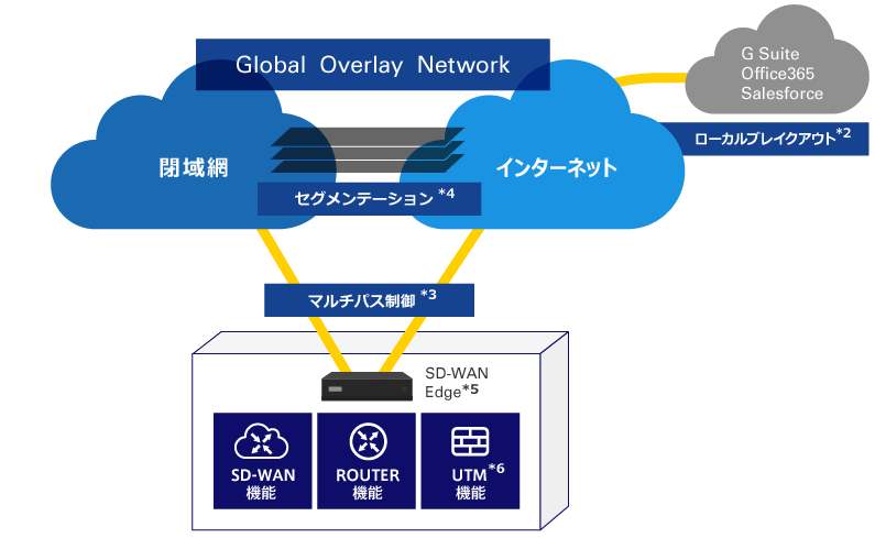 SD-WAN (Software Defined WAN) ソリューション