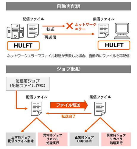 ファイル連携ソリューション(HULFT8)